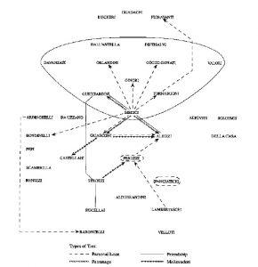 """Structure des relations entre 92 """"familles"""" florentines"""
